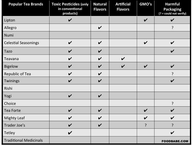 Tea-Comparison-Chart