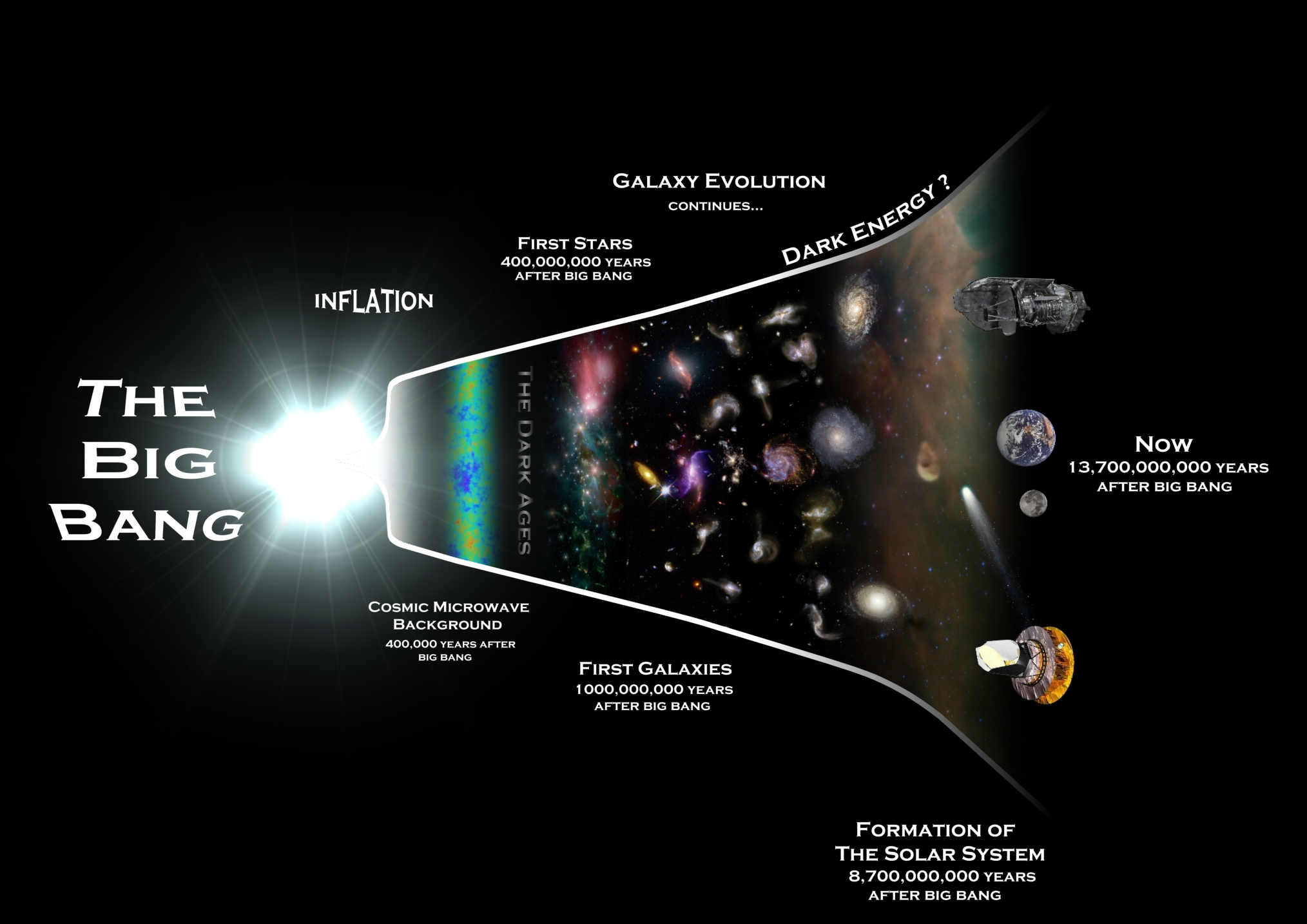 The History of the Universe in 10 Minutes