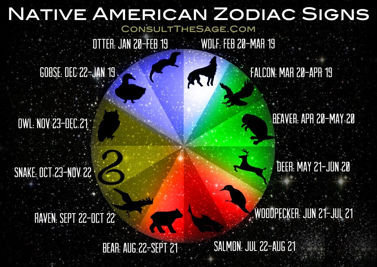 Zodiac signs: meanings, symbols and activities